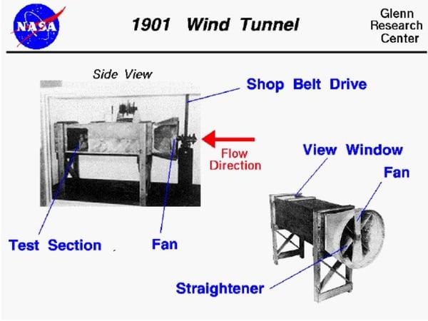 1901 Wind Tunnel