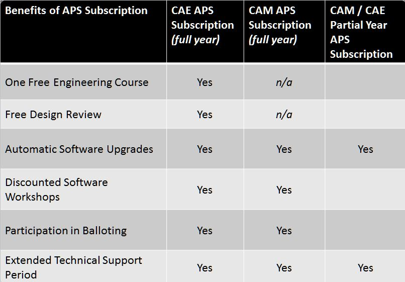 APS Subscription Benefits Chart.jpg