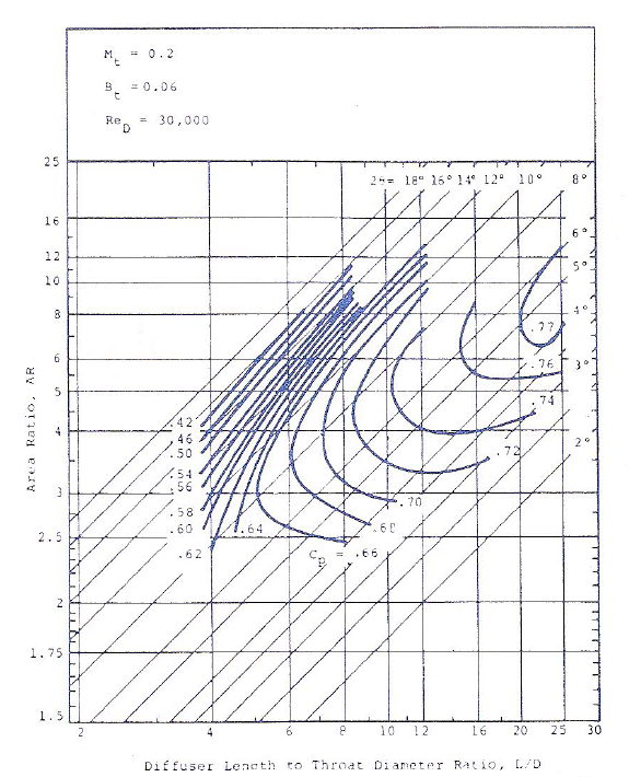 Conical diffuser performance map for low inlet Mach number, low inlet Reynold number, and low inlet aerodynamic blockage