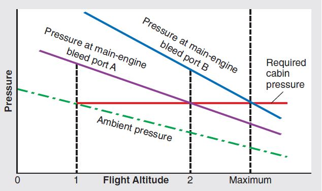 engine driven compressor for maintaining aircraft cabin pressure Two Cycle Engine Diagram engine driven compressor vs main engine bleed diagram