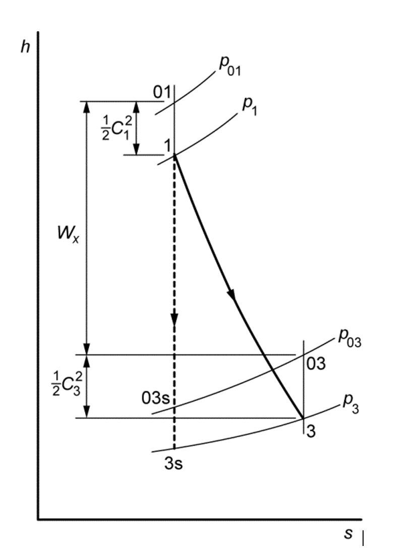 Entropy to Work - Mollier Diagram