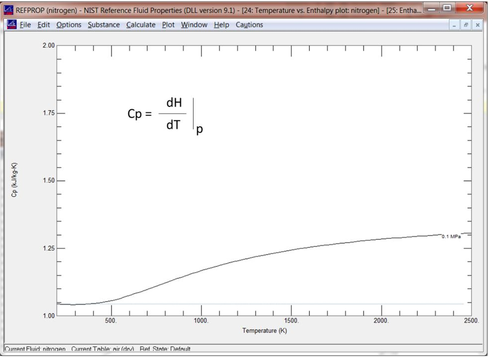Figure of specific heat (Cp) verses temperature vs for nitrogen as calculated by NIST Refprop