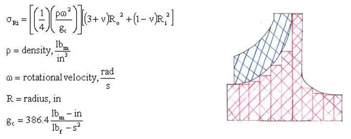 Formulas for wheel as disks