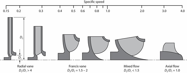 Function of increasing specific speed for hydraulic pumps