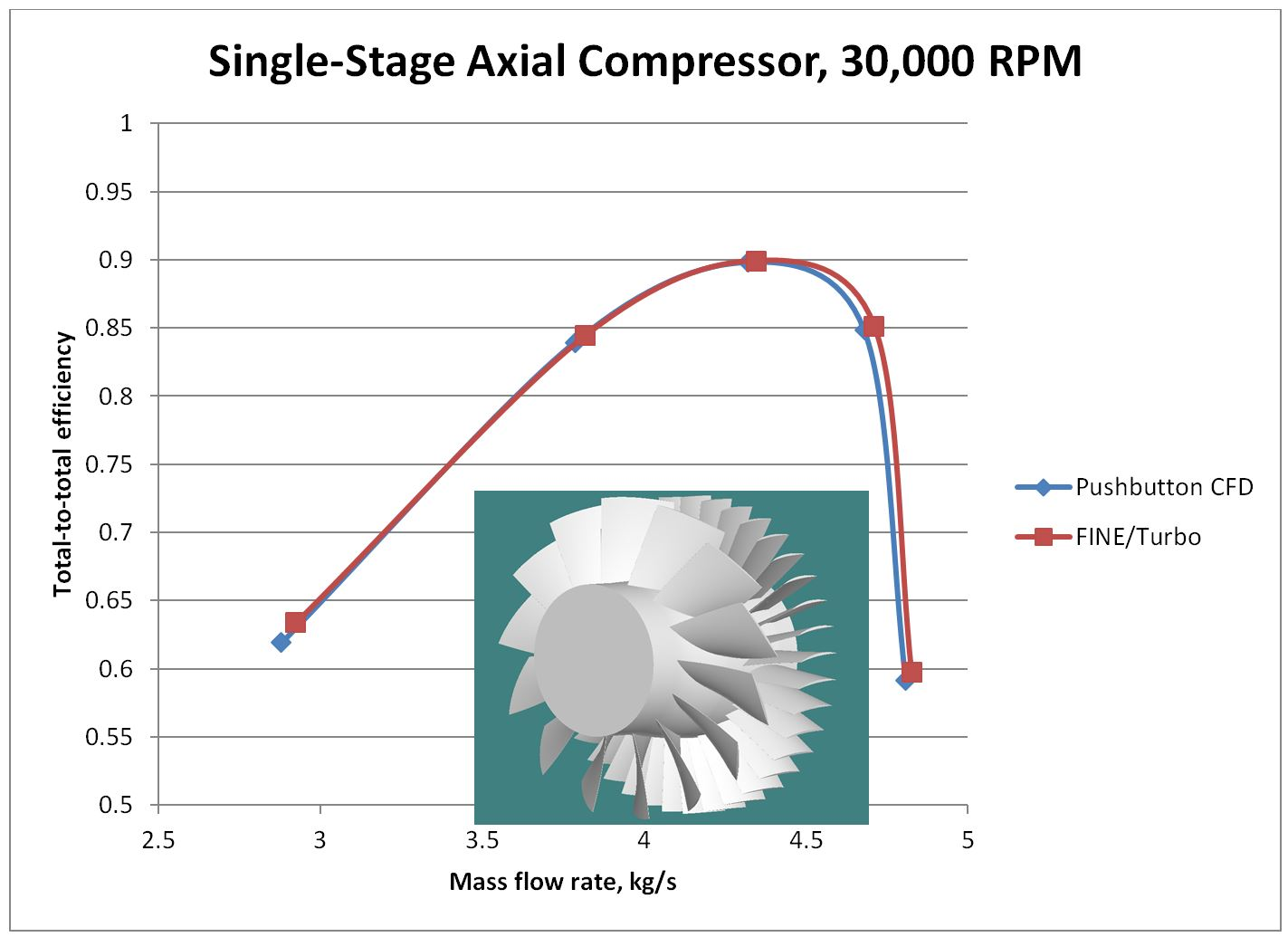 AxCent Single Stage Axial Compressor