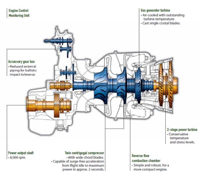 turboshaft engine