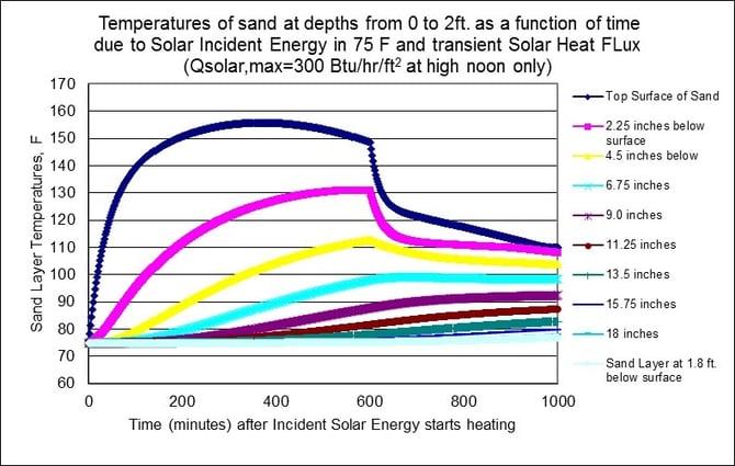 Sand Heat Storage chart.jpg