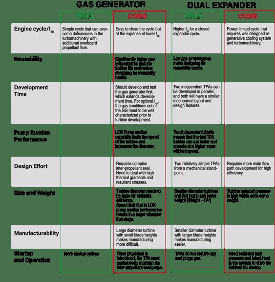 KNO Rocket Engine Cycle Choice Impact CHART4