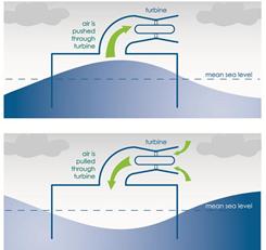 Oscilating Water Column Diagram