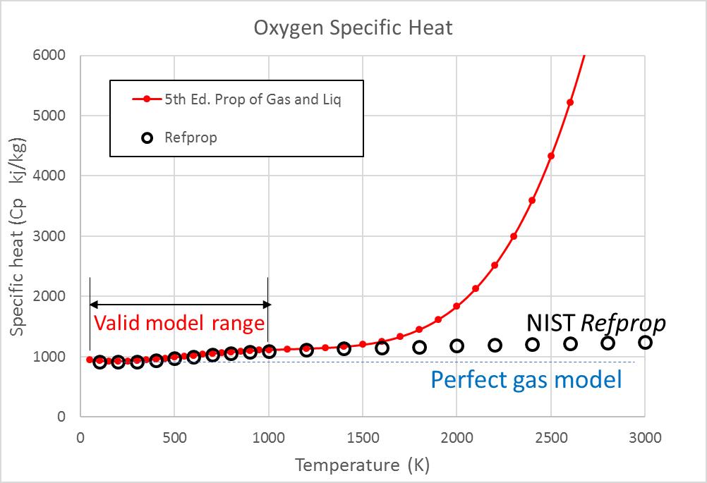 Oxygen Specific Heat Chart