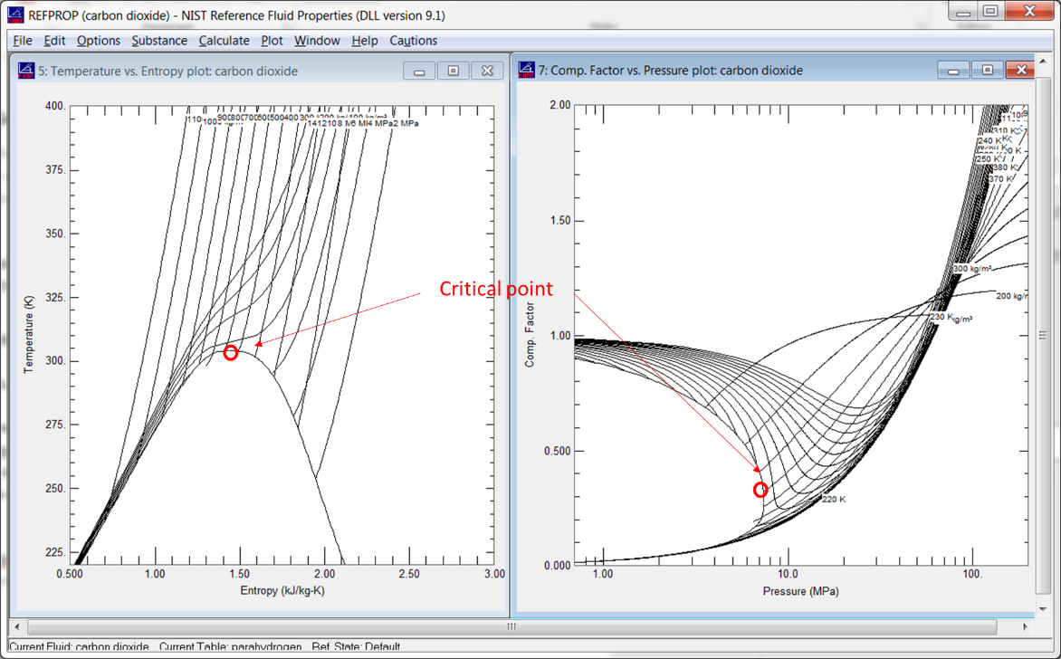 REFPROP Diagrams for Carbon Dioxide