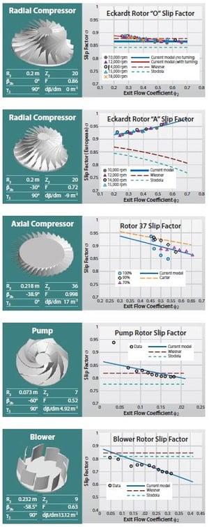 Slip Factor Model for Turbomachinery