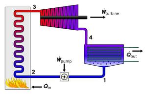 Rankine_Cycle_courtesy_of_Wikipedia.jpeg.jpg