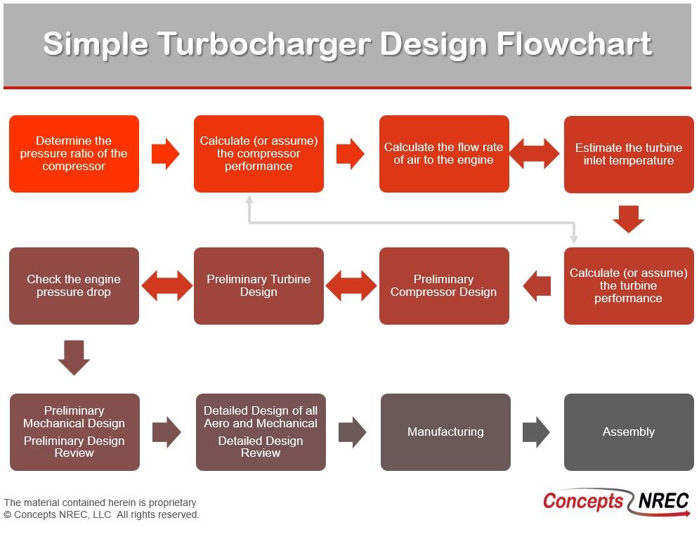 Turbocharger Flow Chart