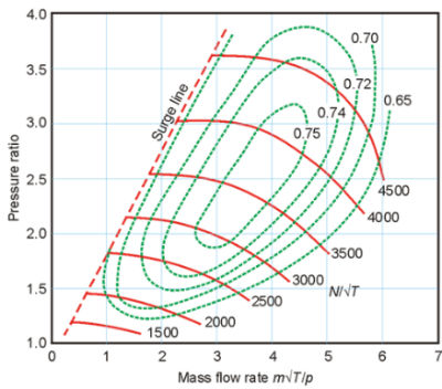 Typical turbocharger map expressed in normalized mass and rational speeds