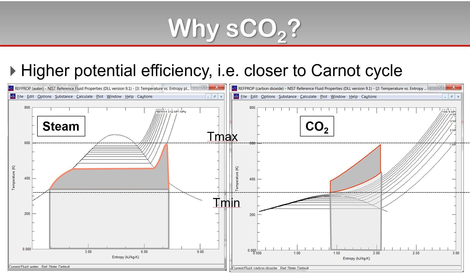 Why SCO2 Charts