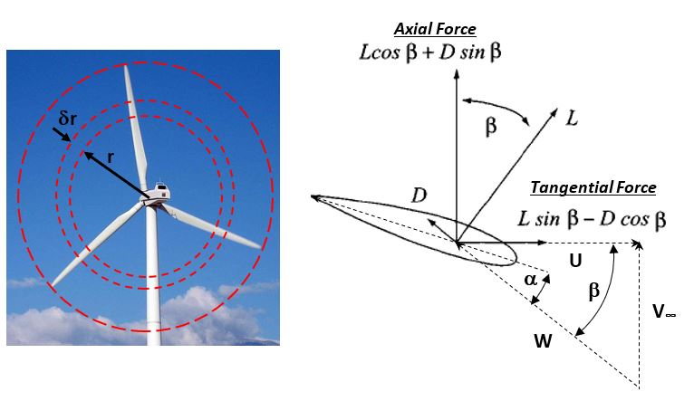 Blade element velocities and forces