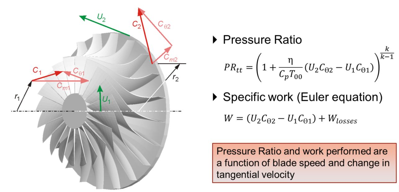 Compressor Design: Influence of the Impeller Exit Blade Angle