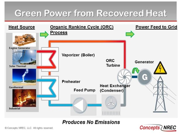 CN 300 Green Power From Recovered Heat