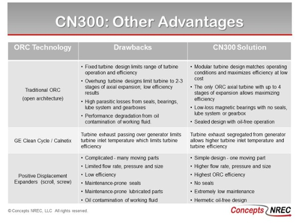 CN300 ORC Turbogenerator Advantages