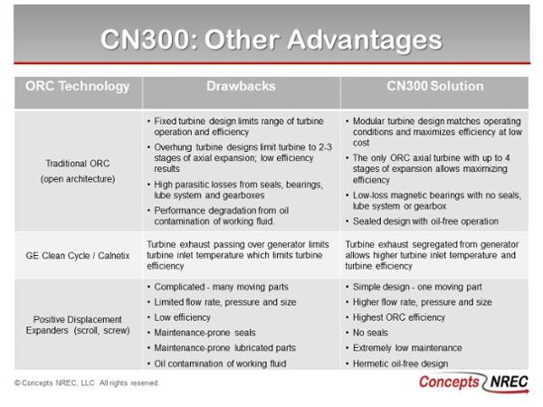 CN300 ORC Turbogenerator Advantages